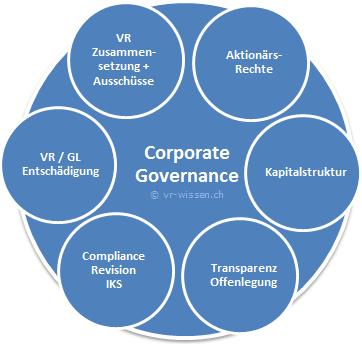Amazon Com Corporate Governance Am Beispiel 6